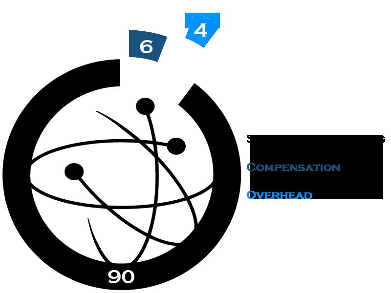 overhead graph final2
